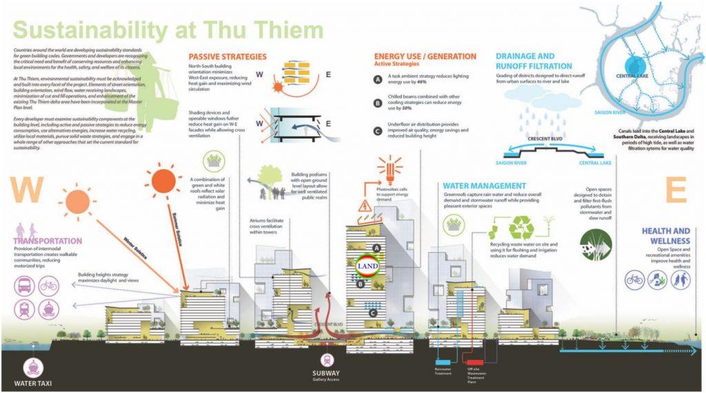 quy hoạch phát triển bền vững Thủ Thiêm - Sasaki